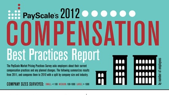 Compensation 2012 #INFOGRAPHIC