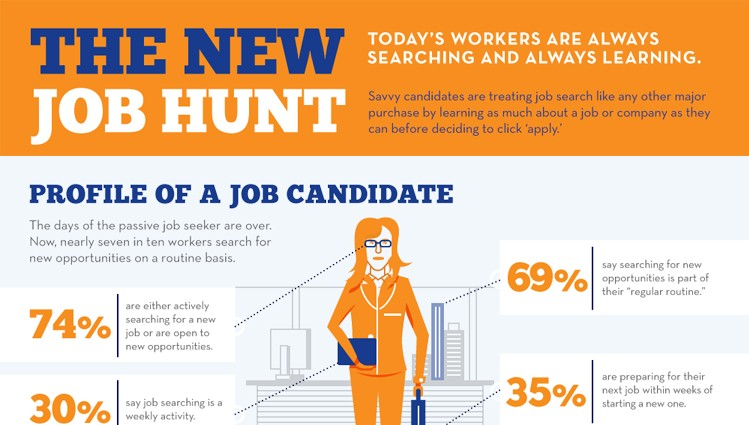 The New Job Hunt #INFOGRAPHIC