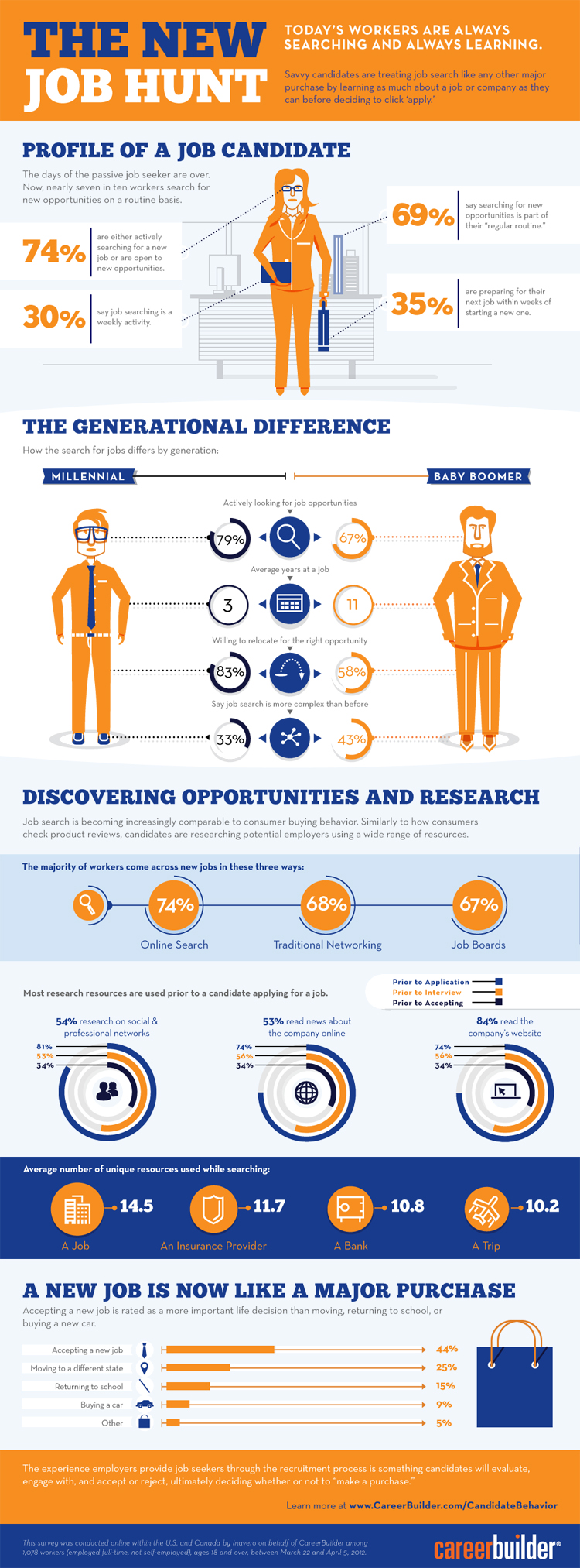 job search characteristics