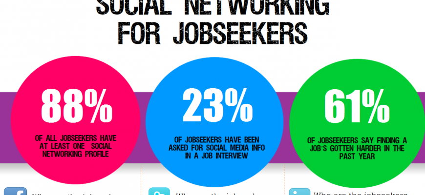 social media and networking