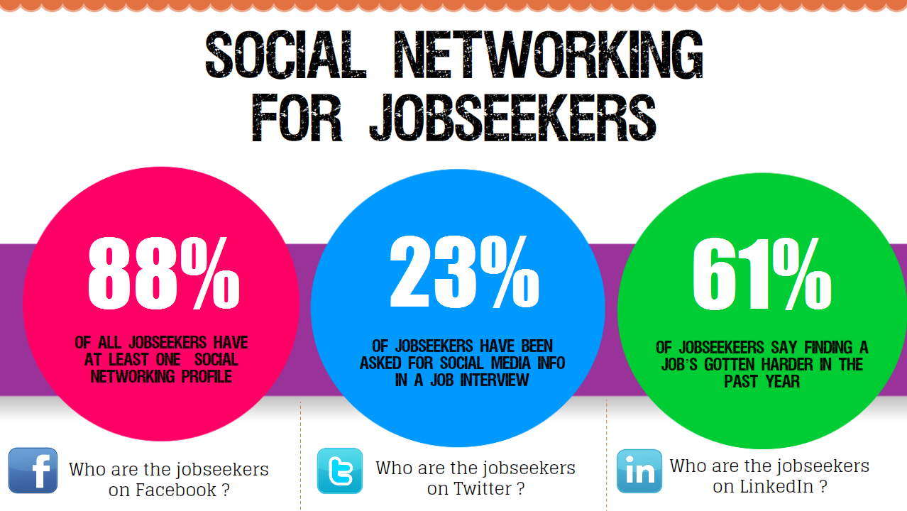 linkedin using social networking to get jobs essay A 2015 careerbuilder survey of more than 2,000 hiring managers and human resource professionals revealed that 52 percent of employers use social networking sites to research job candidates.