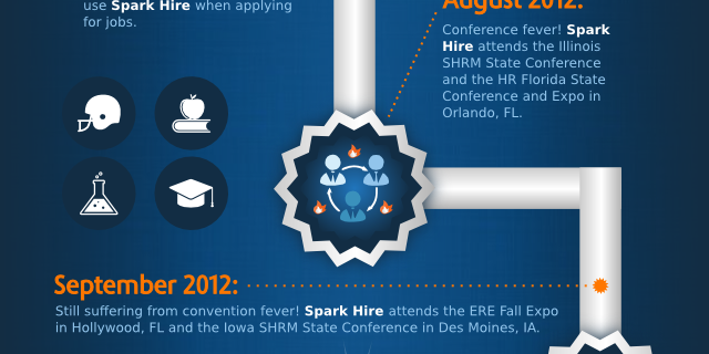 Spark Hire Celebrates One Year of Video Interviews