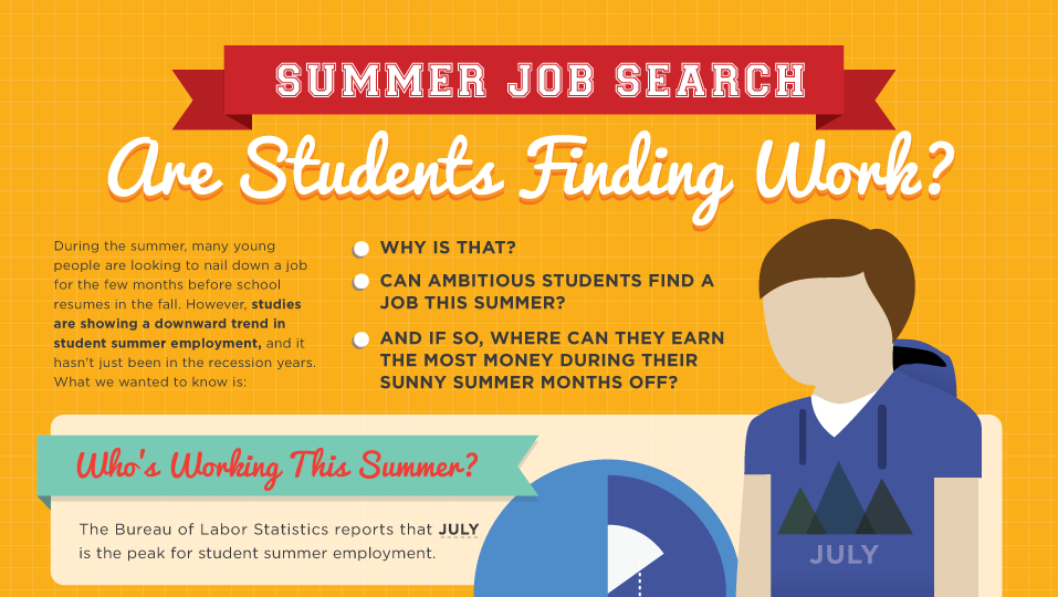 Are Students Finding Work?