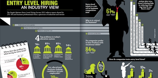 Entry Level Hiring: Infographic