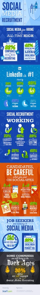 Social Media for Recruitment (by Staff.com)