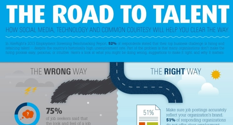 The Road to Talent: Finding and Hiring Good Employees [INFOGRAPHIC]