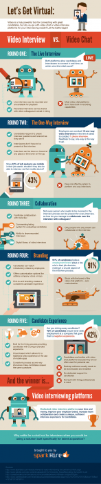 Video Interviews vs. Video Chat Infographic