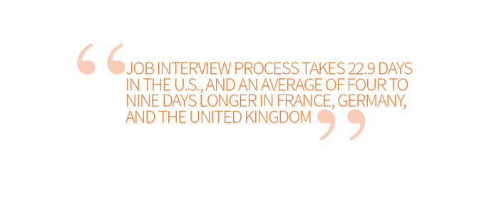 Job-Interview-Process-Takes-Days-Quote