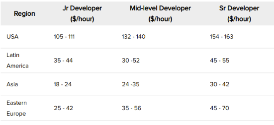 Dedicated Developer Rates By Region