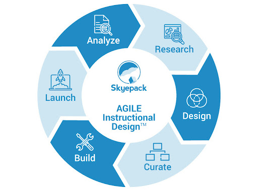 The iterative approach is to work in a cycle of research, design, curate, build, launch, analyze and repeat.